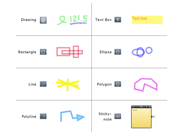 There are 8 types of annotations available