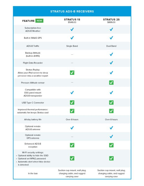 Stratus 1S and 2S features.