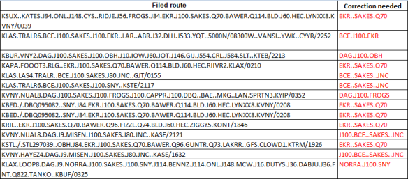 Routes that combine J100 and SAKES will require corrections to be filed successfully