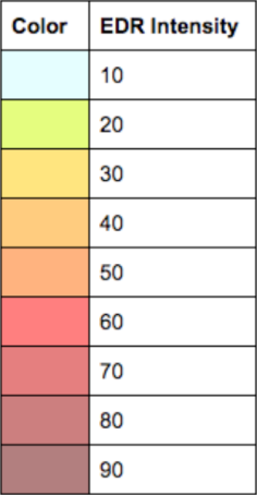 EDR Scale